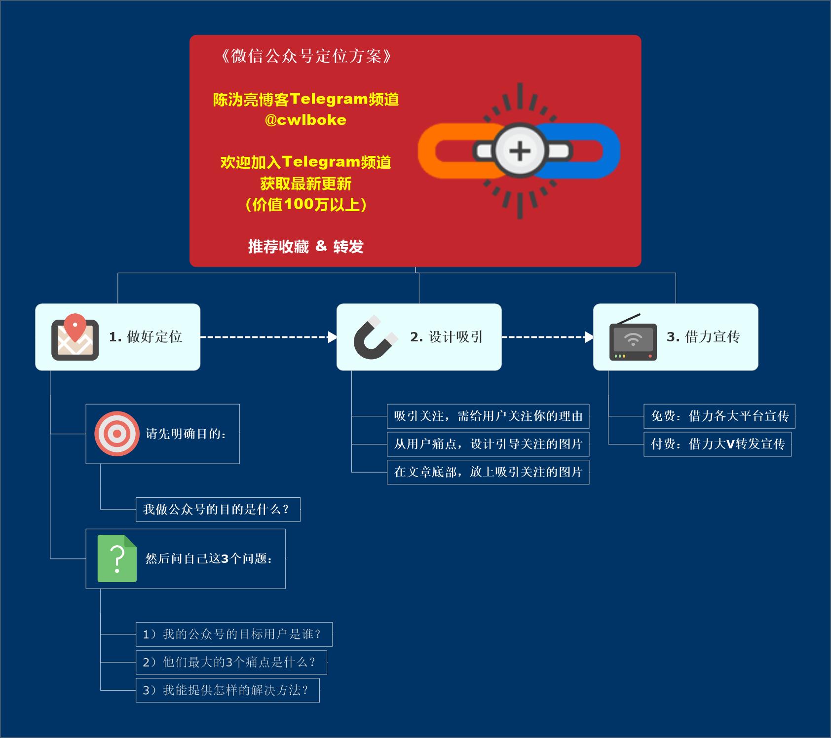 微信.公众号定位模型
