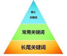 SEO关键词布局金字塔