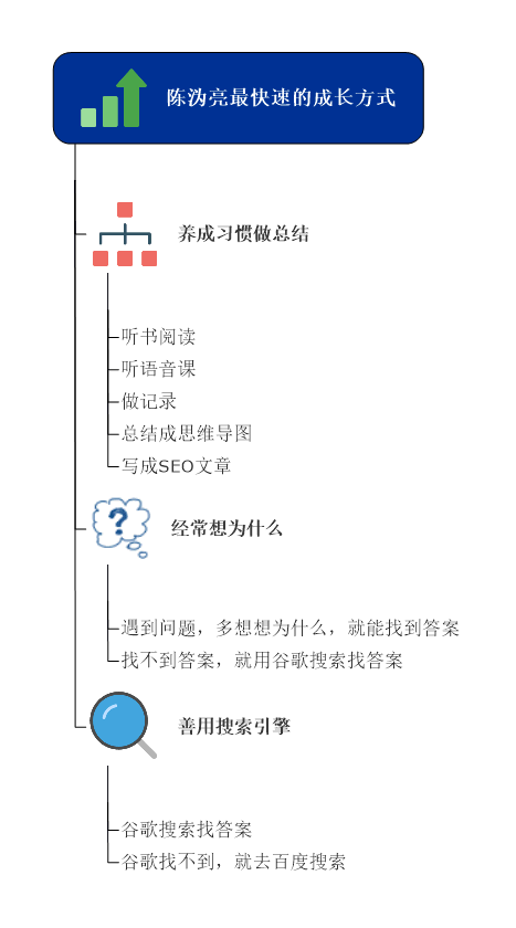 陈沩亮最快速的成长方式