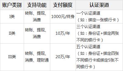 微信支付账户类别、微信支付额度限制(微信支付限额)