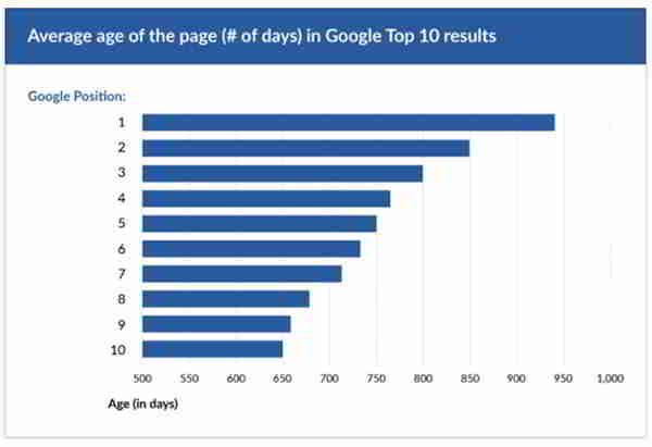 Ahrefs计算200万个随机关键字,排名在谷歌前10名的数据