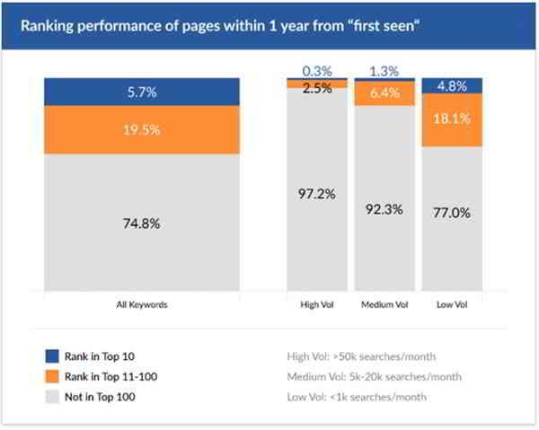 很少新页面获得最受欢迎的关键字排名