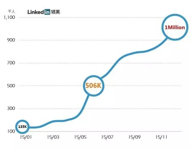 Linkedin微信公众号在2015年的粉丝增长图表