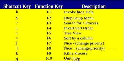 CentOS 7如何yum安装htop?详解Linux使用htop命令方法