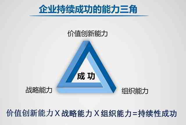 企业持续成功的能力3角