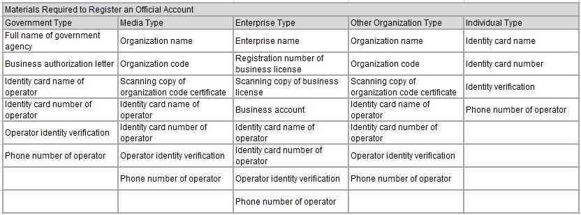 不同类型的马来西亚微信公众号,有不同的功能和权限