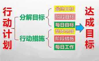 目标管理论是什么?如何做MBO企业目标管理设定?