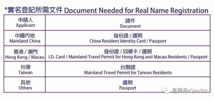 临时购买中国虚拟手机号码易博通怎么实名制认证?