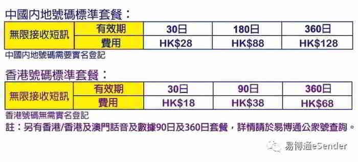 易博通虚拟中国大陆内地&香港手机号码标准套餐