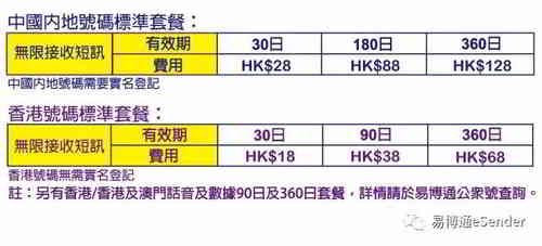中国内地手机号码、香港手机电话标准套餐价格