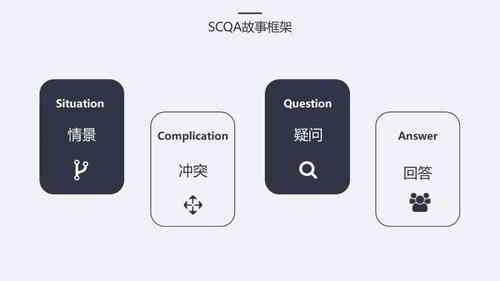 SCQA架构:情境(Situation)、冲突(Complication)、问题(Question)、答案(Answer)