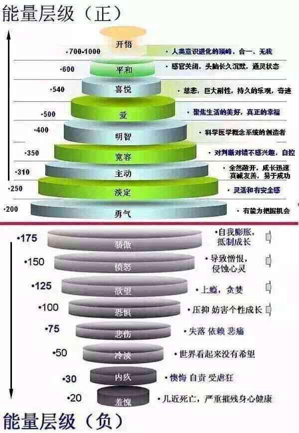 能量层级图表