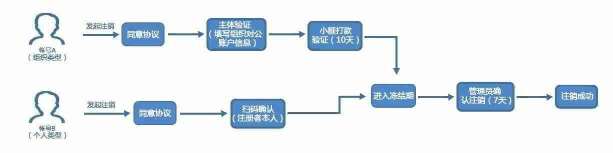 微信公众号注销方法