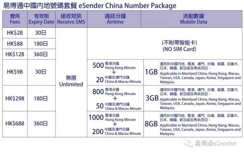 易博通中国内地手机号码套餐