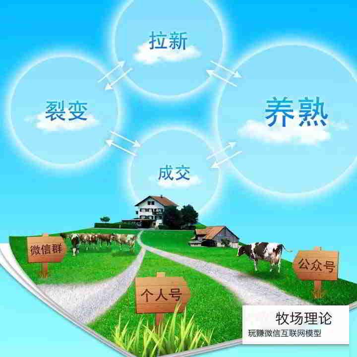 微信牧场理论模型2:拉新、养熟、成交、裂变