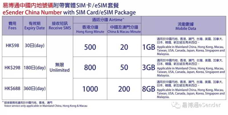 易博通中国内地附带实体卡SIM卡/eSIM套餐 (eSender China Numer with SIM Card/eSIM Package)