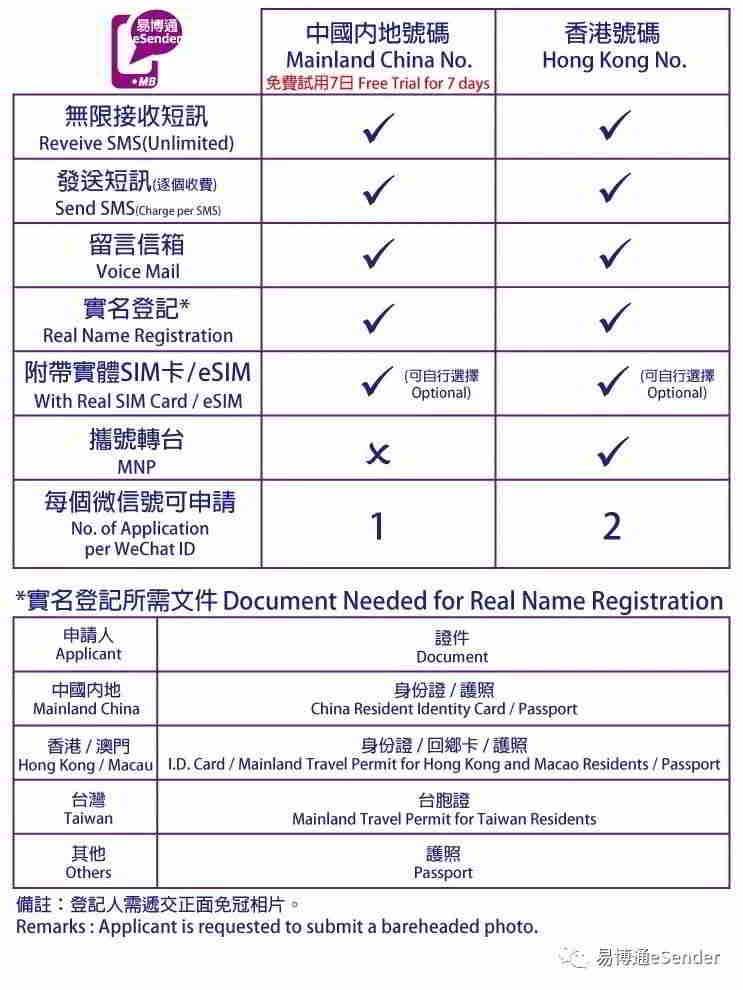 易博通中国内地手机号码 VS 香港手机号码