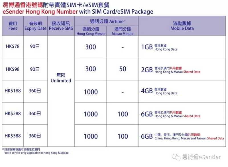 易博通香港电话号码,附带实体卡SIM卡/eSIM套餐