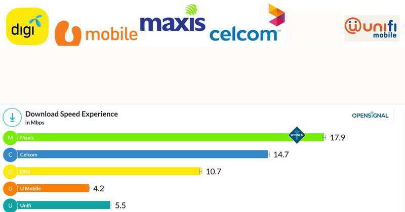 最新的马来西亚网速排名评比报告