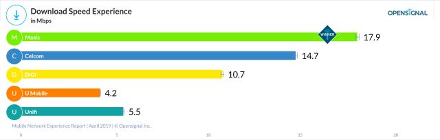 马来西亚5大电信公司的网络下载速度比较