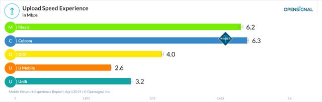 马来西亚5大电信公司的网络上传速度比较