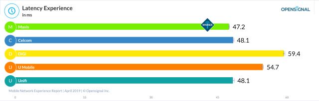 马来西亚电讯公司Maxis赢得了:最少延迟体验(Latency Experience);