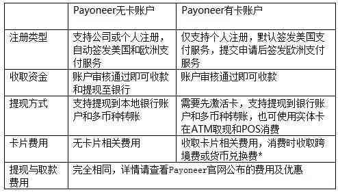 Payoneer无卡帐户和有卡帐户服务比较