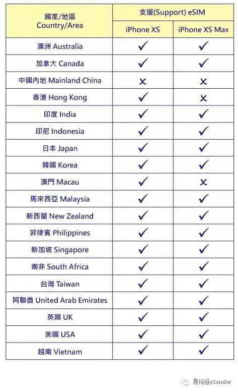 支持eSIM卡手机的国家地区列表