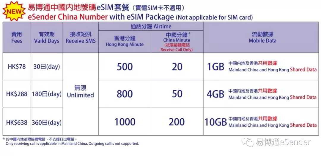 易博通中国内地号码eSIM套餐(实体SIM卡不适用)