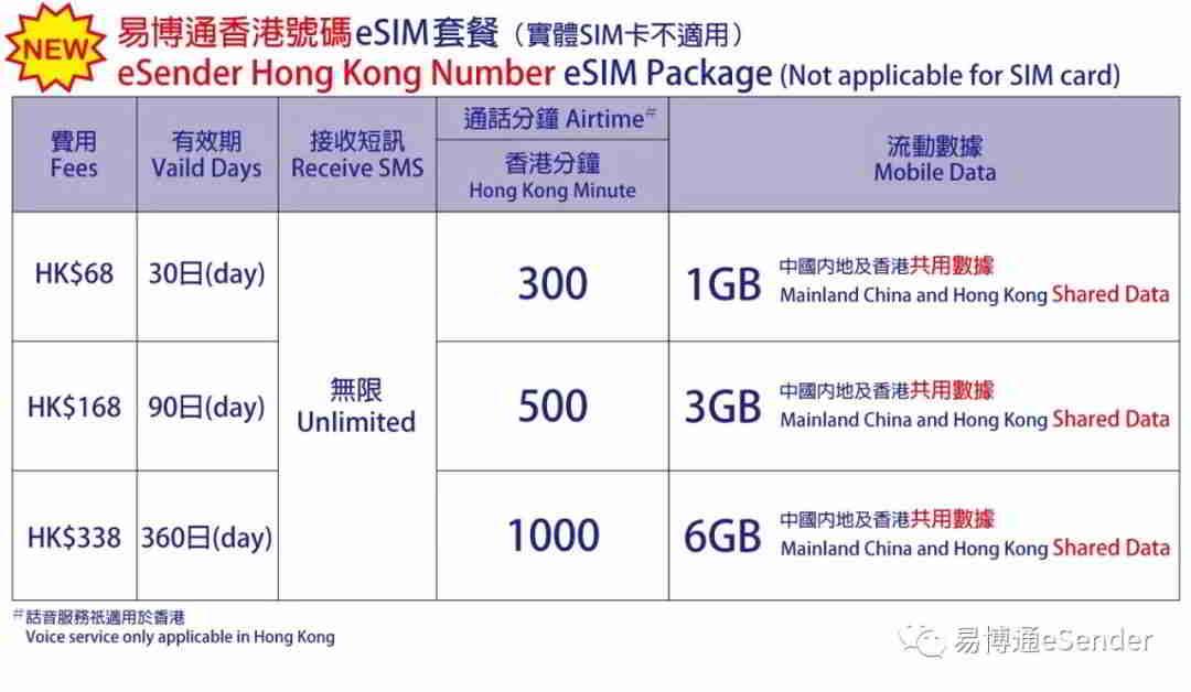 易博通香港手机号码eSIM套餐(实体SIM卡不适用)