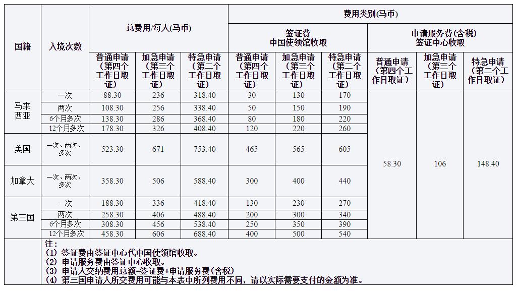 马来西亚去中国签证费用价格表参考