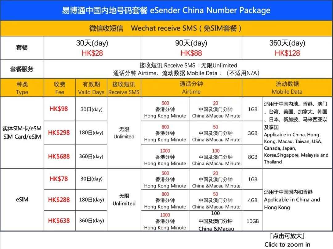 易博通中国手机号码,预付电话卡SIM卡/ eSIM上网配套价钱