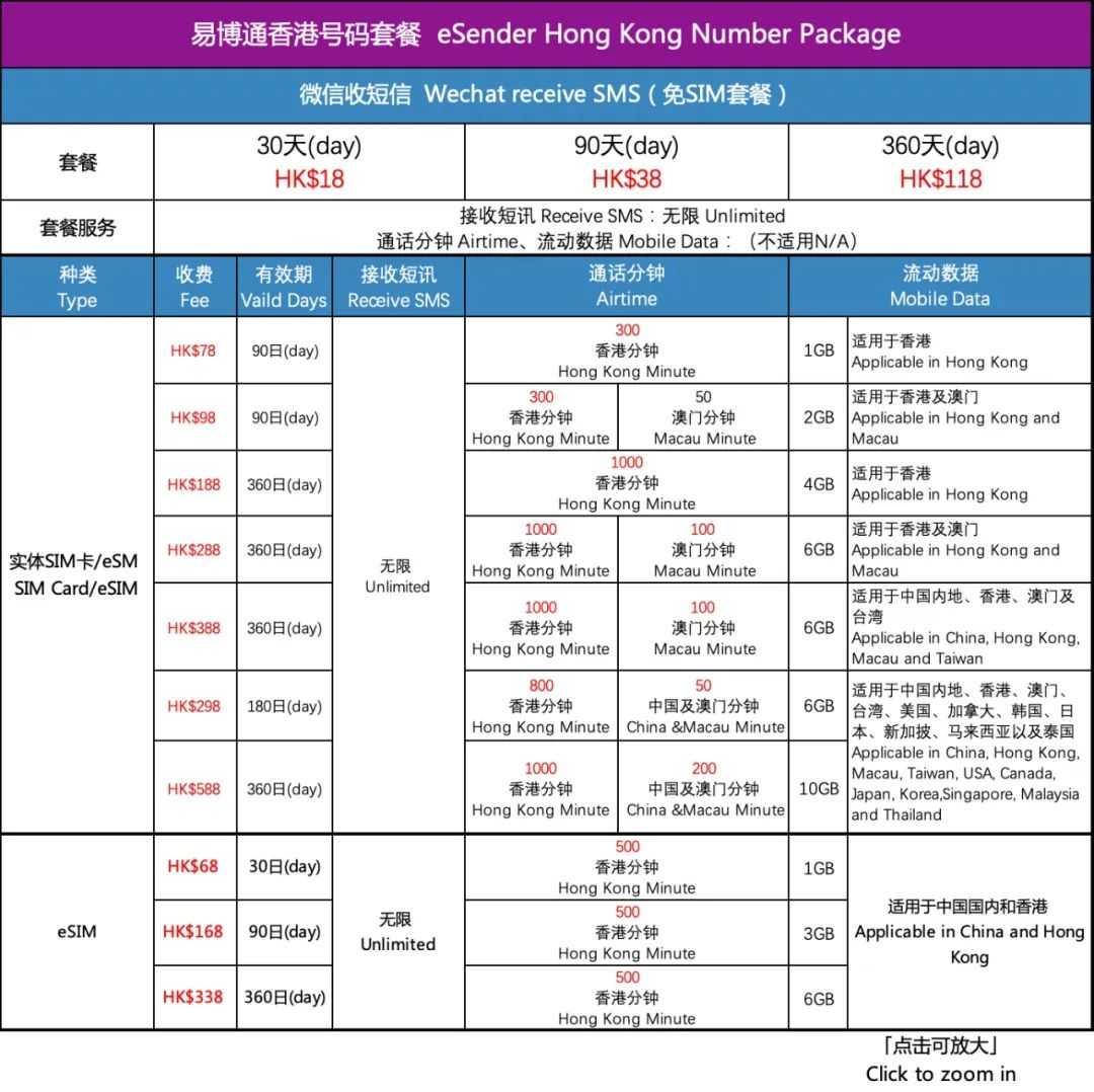 易博通香港手机号码,预付电话卡SIM卡/ eSIM上网配套价钱