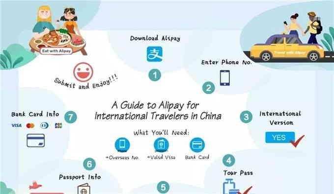 国际版支付宝启动!外国游客没中国大陆银行户口也能充值2000人民币!