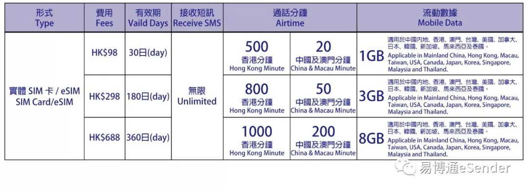 易博通实体SIM卡及eSIM配套
