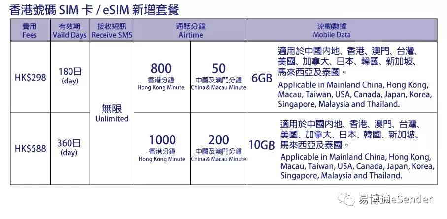 香港手机上网套餐大陆漫游使用香港4G电话卡不记名接码