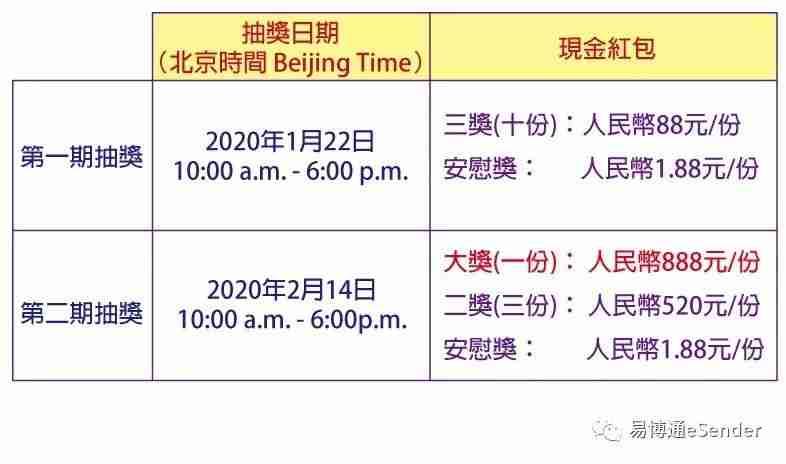 2020年第1期中国手机号码易博通微信公众号红包抽奖