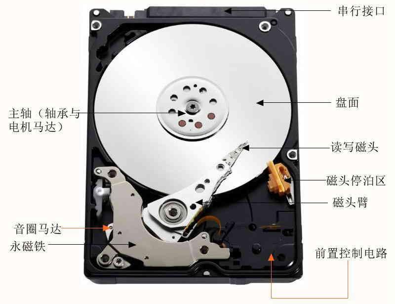 HDD机械硬盘的内部结构