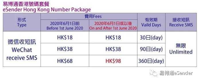 从2020年6月1日开始,当前的香港手机号码「微信收短訊360日套餐」,将由HK $ 68/360日调整至HK $ 98/360日,其余套餐价格不变