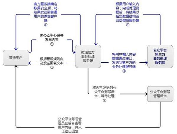 微信营销粉丝单日暴增6万揭秘