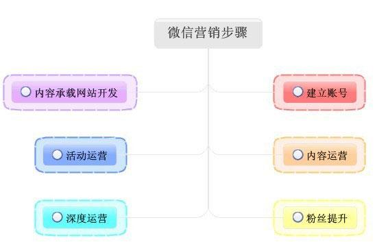 微信营销粉丝单日暴增6万揭秘3