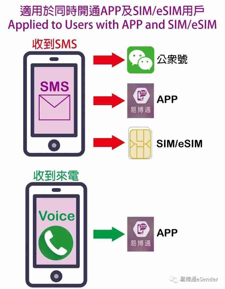 易博通中国和香港手机号码SIM/eSIM卡可同时使用APP