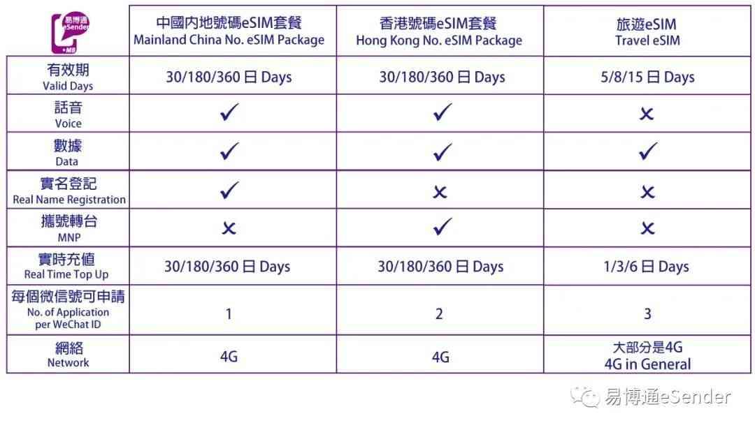 大中华地区/日本旅游/法国出国旅行购置eSIM卡数据套餐