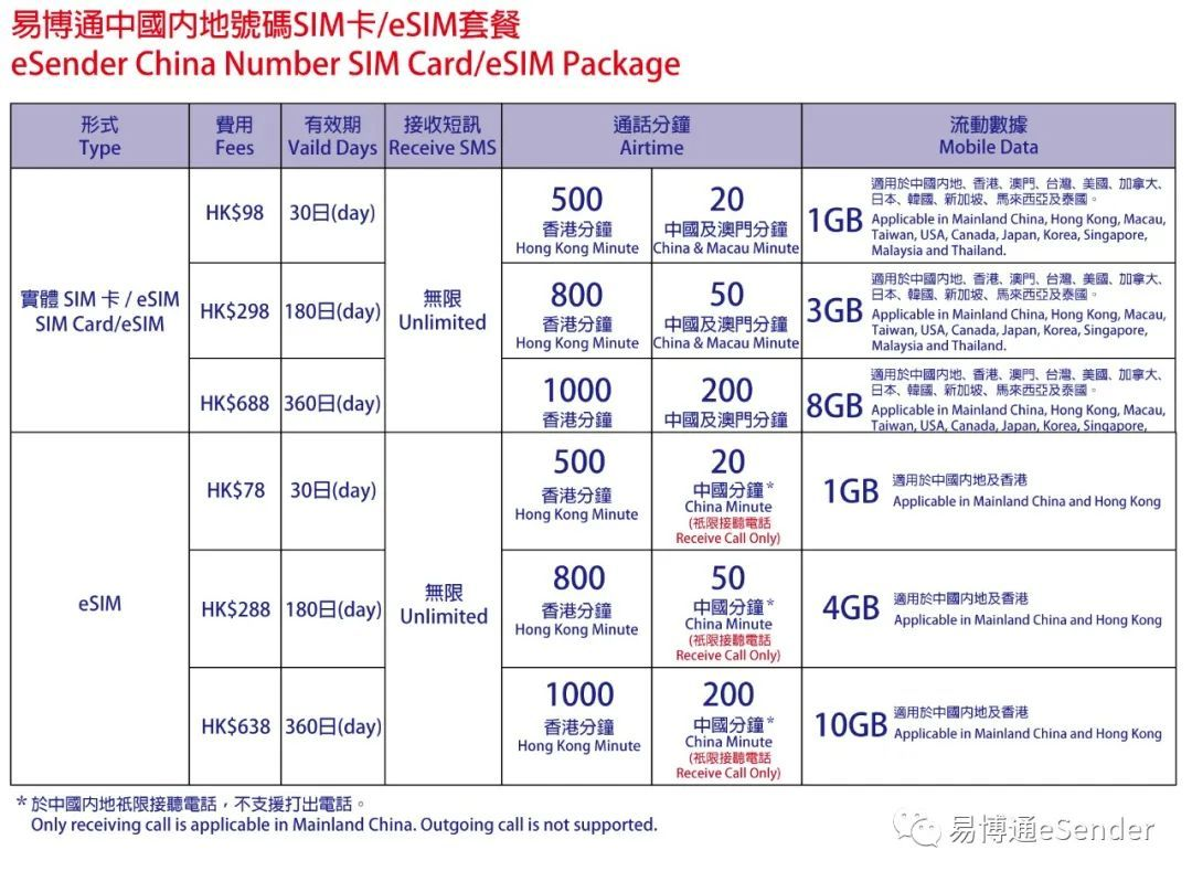 中国手机号码eSIM卡数据套餐