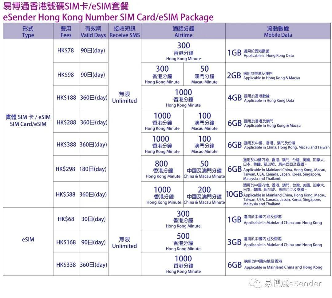 香港手机号码eSIM卡数据套餐