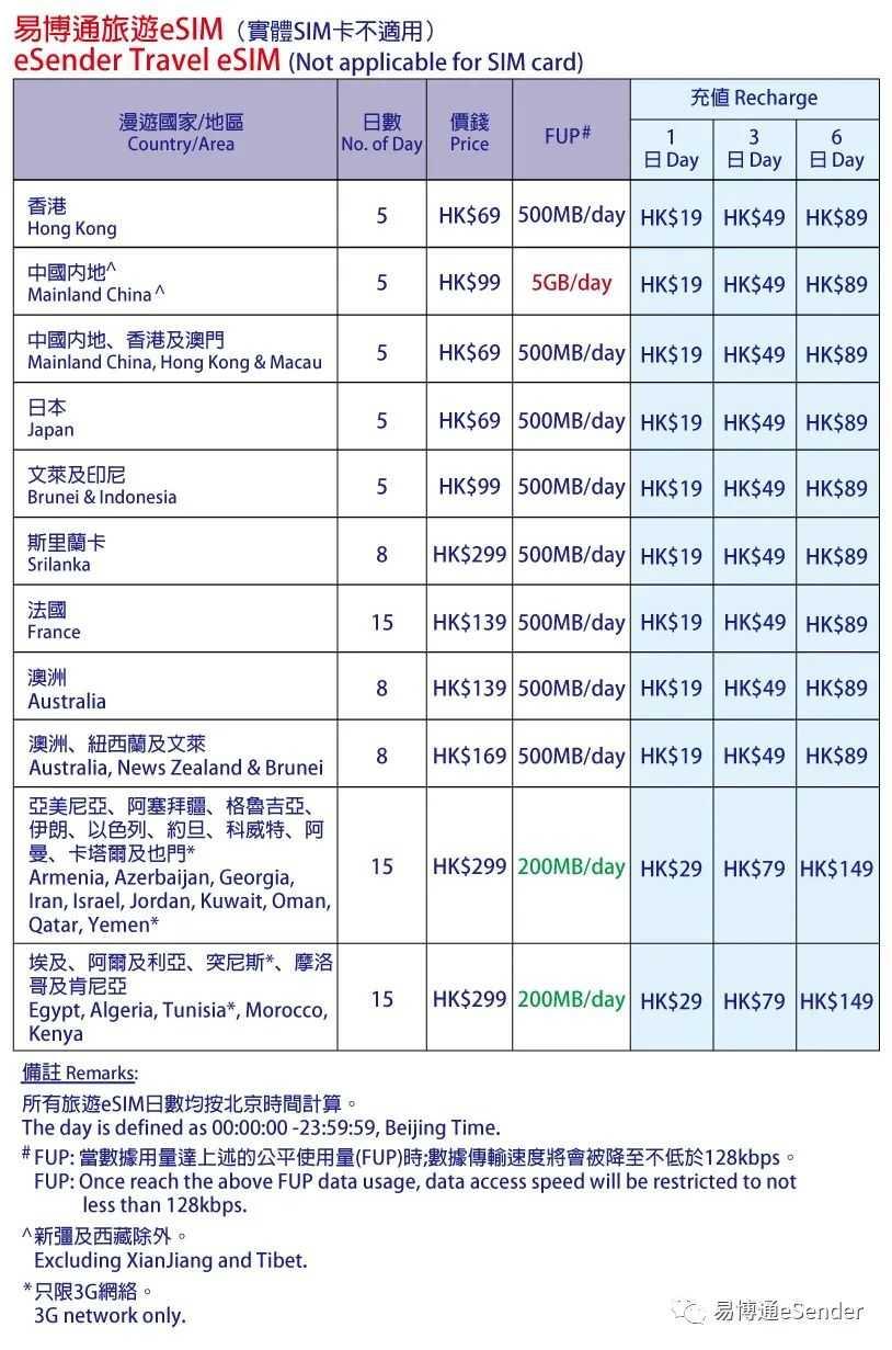 易博通出国旅游eSIM卡数据套餐