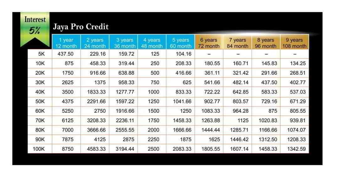 Jaya Pro Credit合法贷款公司骗子提供的贷款表格