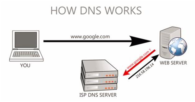 DNS如何运作?
