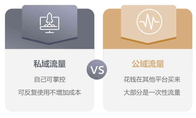 公域流量和私域流量的优势比较:内容电商流量如何变现?