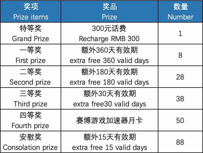 """活动期间购买中国手机号码(需实名)、香港手机号码,即可参与抽奖! 购买手机号码成功后,在易博通微信公众号对话框,回复""""618抽奖""""参与抽奖。 注:工作人员将核实中奖用户的手机号码,是否在活动期间购买;"""